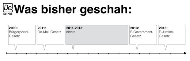 2011-2013: nichts