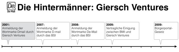 Die Hintermanner: Giersch Ventures