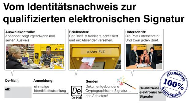 Qualifizierte elektronische Signatur 2