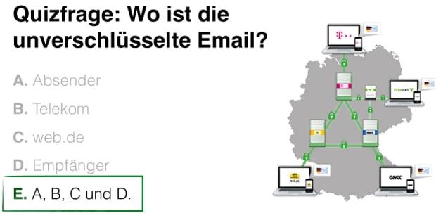 Quizfrage: Wo ist die unverschlüsselte Email?